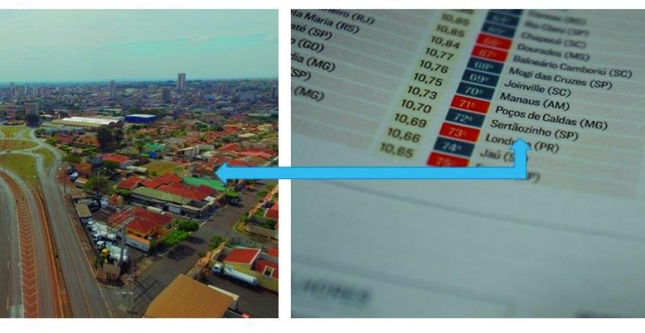 Sertãozinho está entre as 100 melhores cidades do país para negócios, em ranking da Revista Exame